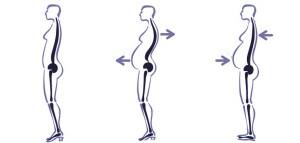 pregnancy-correct posture