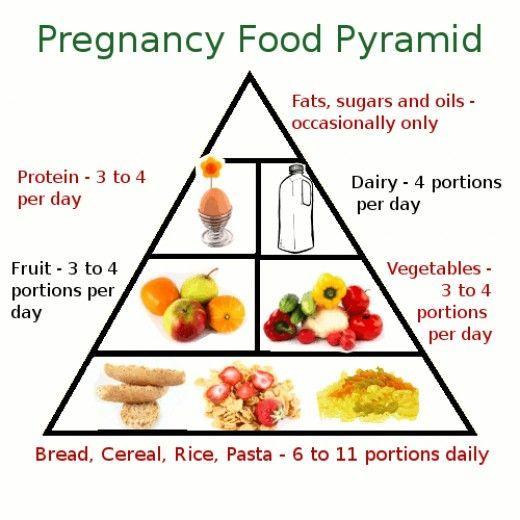 pregnancy food pyramid